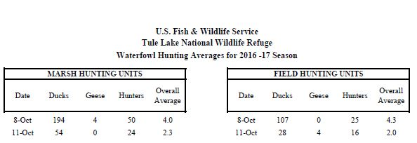LOWER KLAMATH REFUGE WEEK ONE HUNTING REPORT AND RESULTS