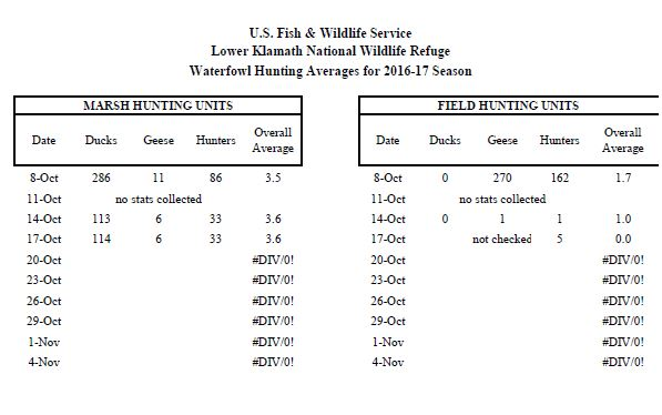 TULE LAKE LOWER KLAMATH REFUGE RESULTS